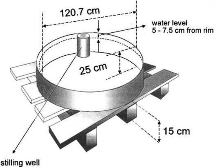 weather instruments pan evaporators