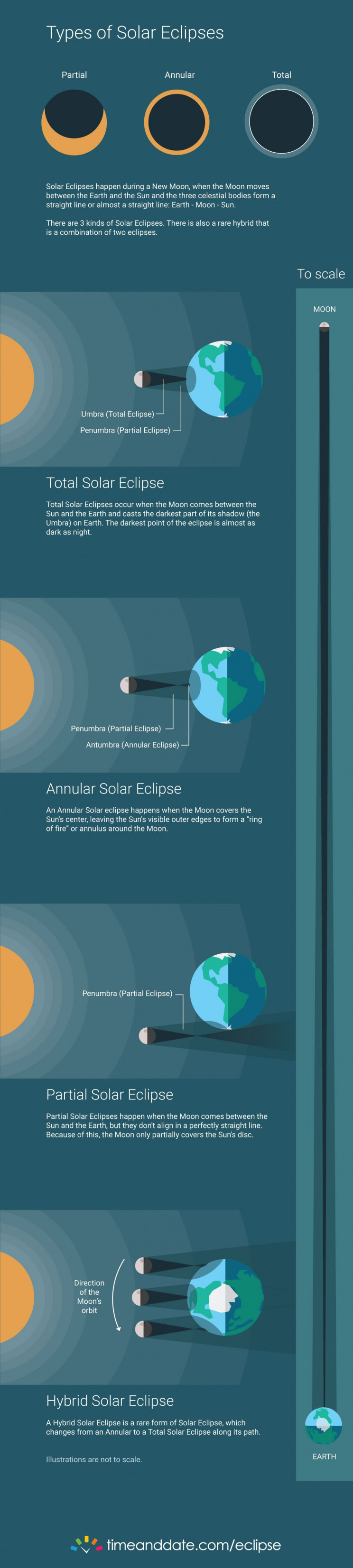 solar eclipses infographic