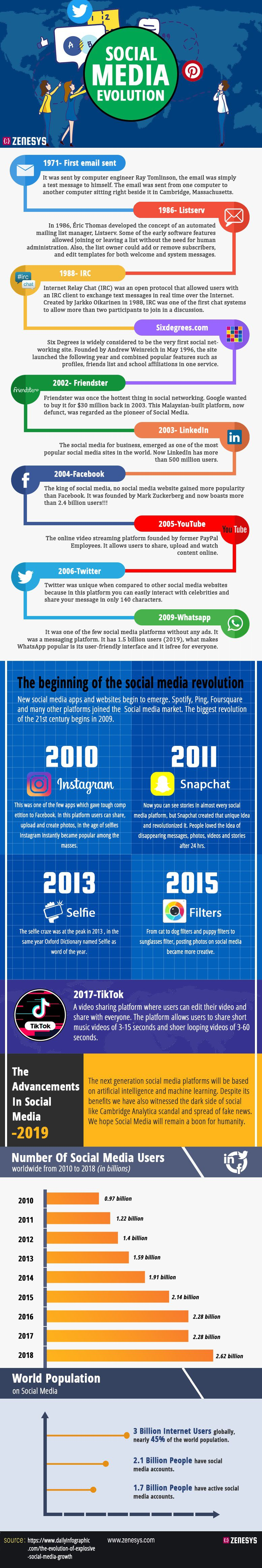 social media history infographic