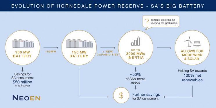 Evolution of Hornsdale Power Reserve chart.