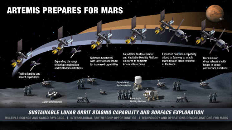NASA's Highly-Anticipated Plan for Sustainable Lunar Operations Released