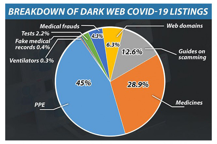 Data Scientist Analyzes COVID-19 Shopping Trends in Dark Web Marketplaces