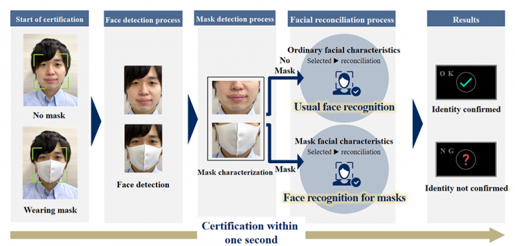 Face Recognition Now Identifies Mask Wearers with Great Accuracy