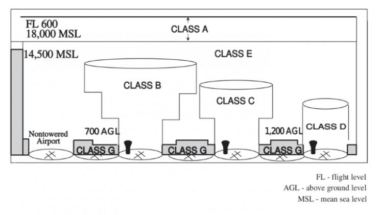 U.S. airspace diagram