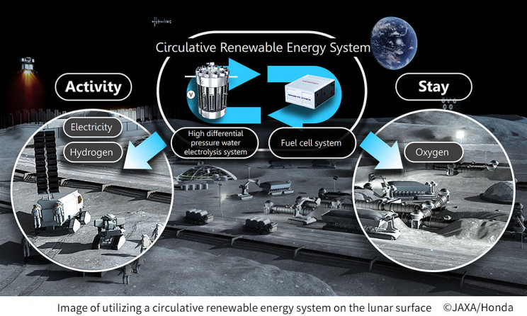 JAXA and Honda Are Building an Energy System for Future Space Colonies