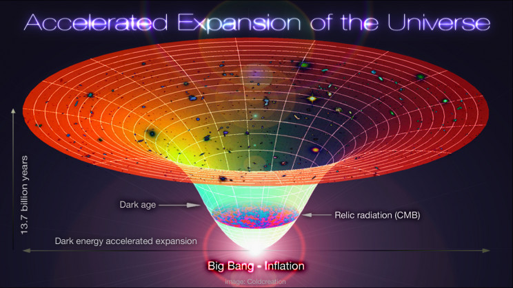 accelerated expansion of the universe