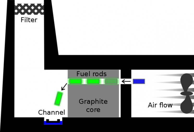 Windscale reactor diagram