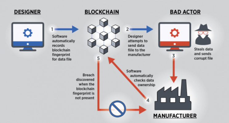 Blockchain Technology May be the Future of Smart Manufacturing Security