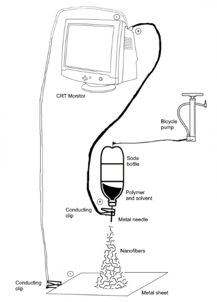 Electrospinning setup