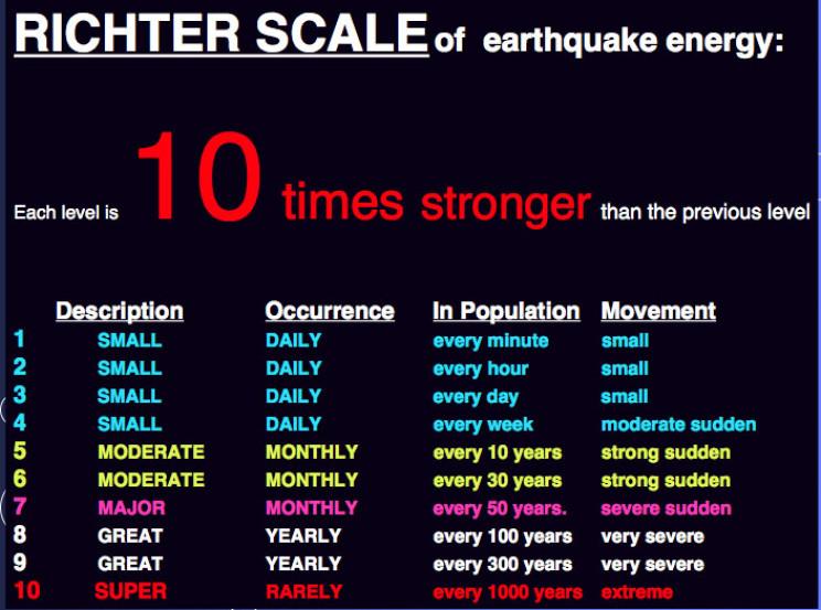 deadliest earthquakes richter