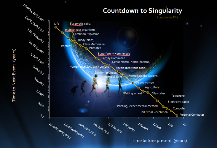 The Technological Singularity: An End to Mortality?
