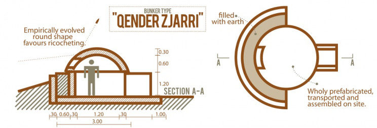 plan of an Albanian bunker