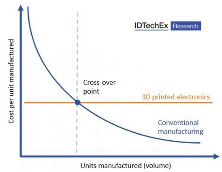 3D打印电子产品保证至少在不折价购买初始设备的情况下,制造的单位成本与产量无关,  来源: