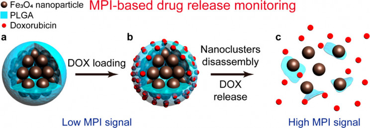 Chemotherapy Improved Through New Nanotechnology