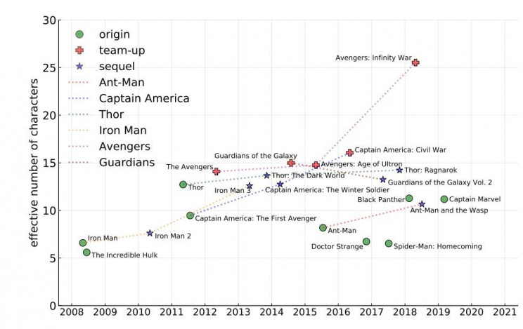 Can Ecology Explain The Success of The Marvel Cinematic Universe?