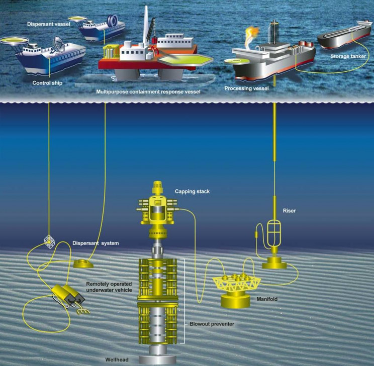 The Engineering and Construction of Offshore Oil Platforms