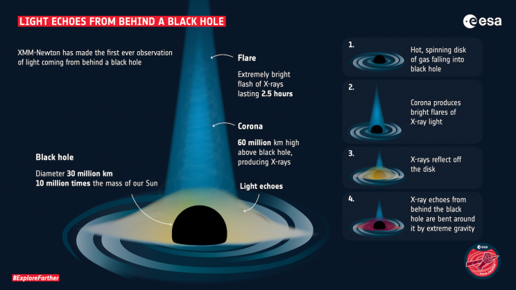 Scientists Observe Light From Behind a Black Hole in World First