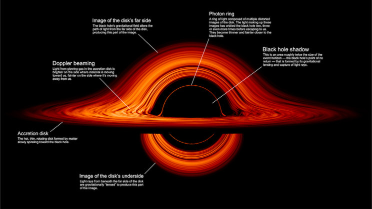 Jaw-Dropping Visualization of a Black Hole Created by NASA