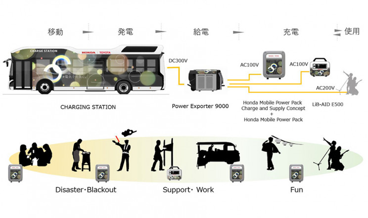 Fuel Cell Bus Tests To Provide Electricity After Natural Disasters