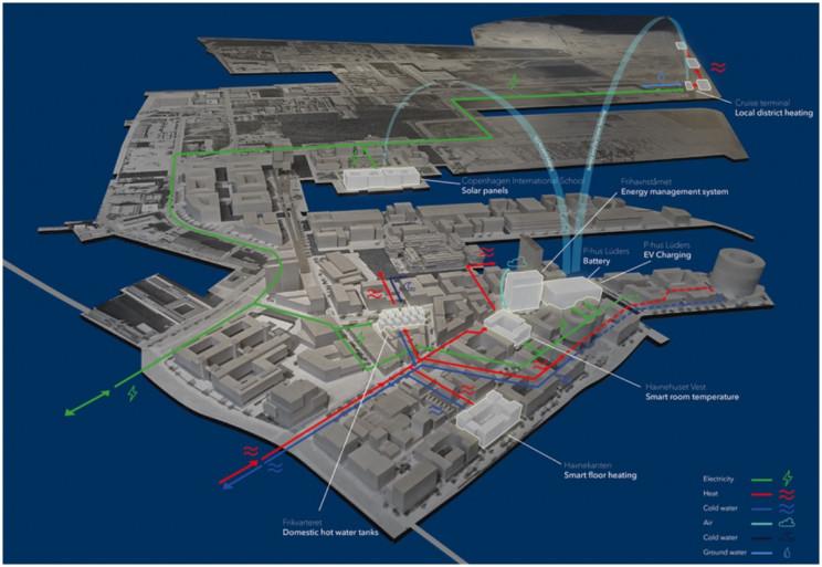 哥本哈根:到2025年世界上第一个碳中和智慧城市
